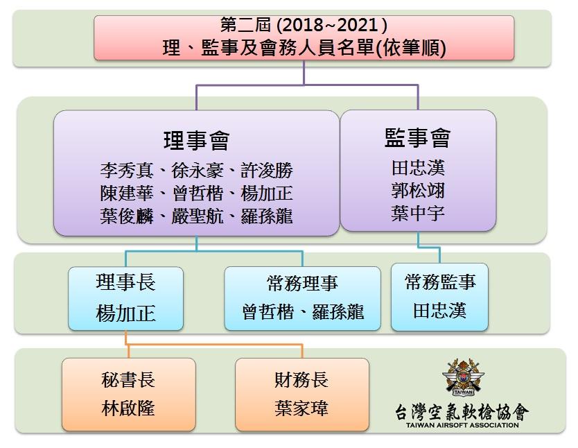 第二屆理監事當選及會務人員名單-1070605